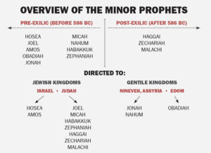 overview-minor-prophets